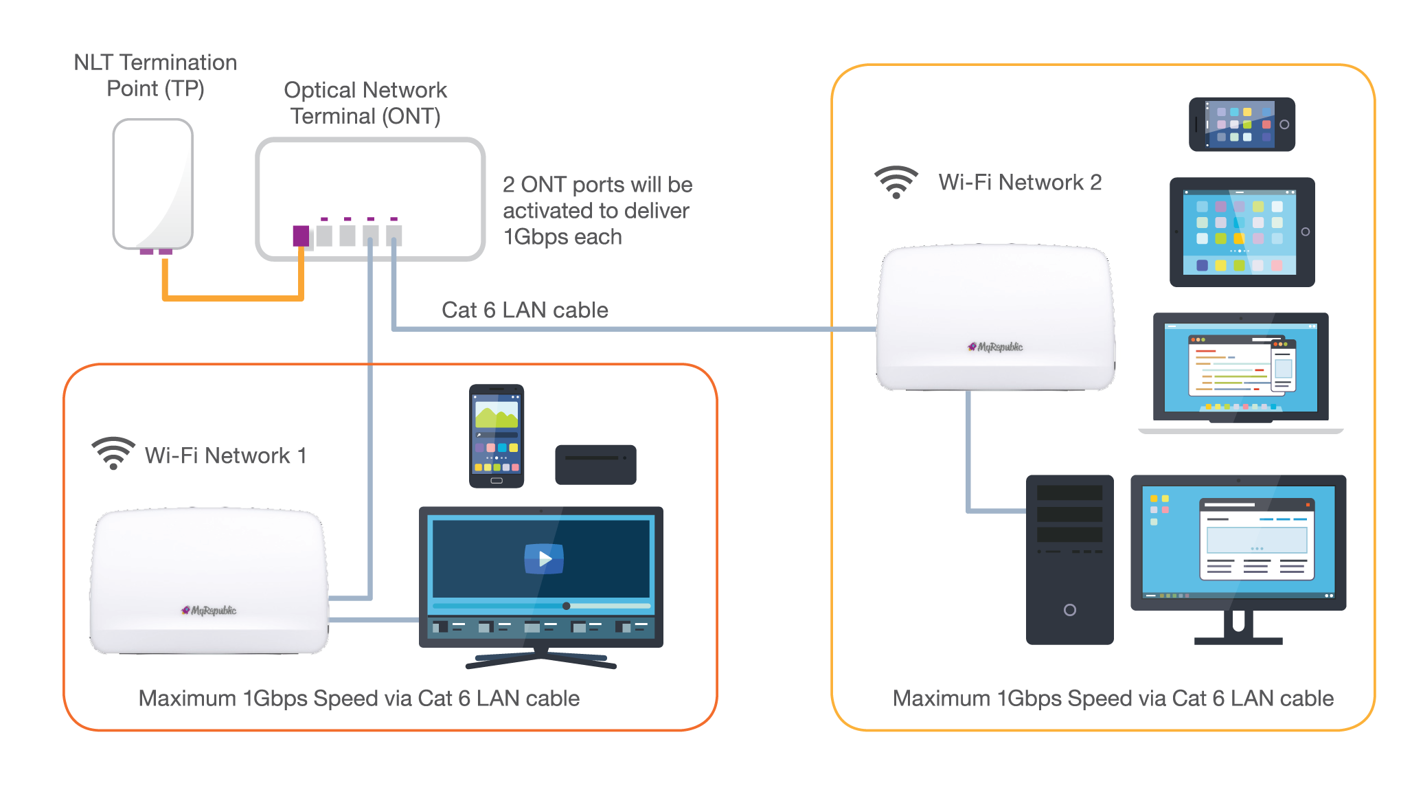 Dual Fibre Broadband Myrepublic Internet Connection Sharing Diagram Connect A Wi Fi Router To Each 1gbps Line Power Two Networks Extend Your Wireless Coverage Across Multiple Rooms And Floors Without