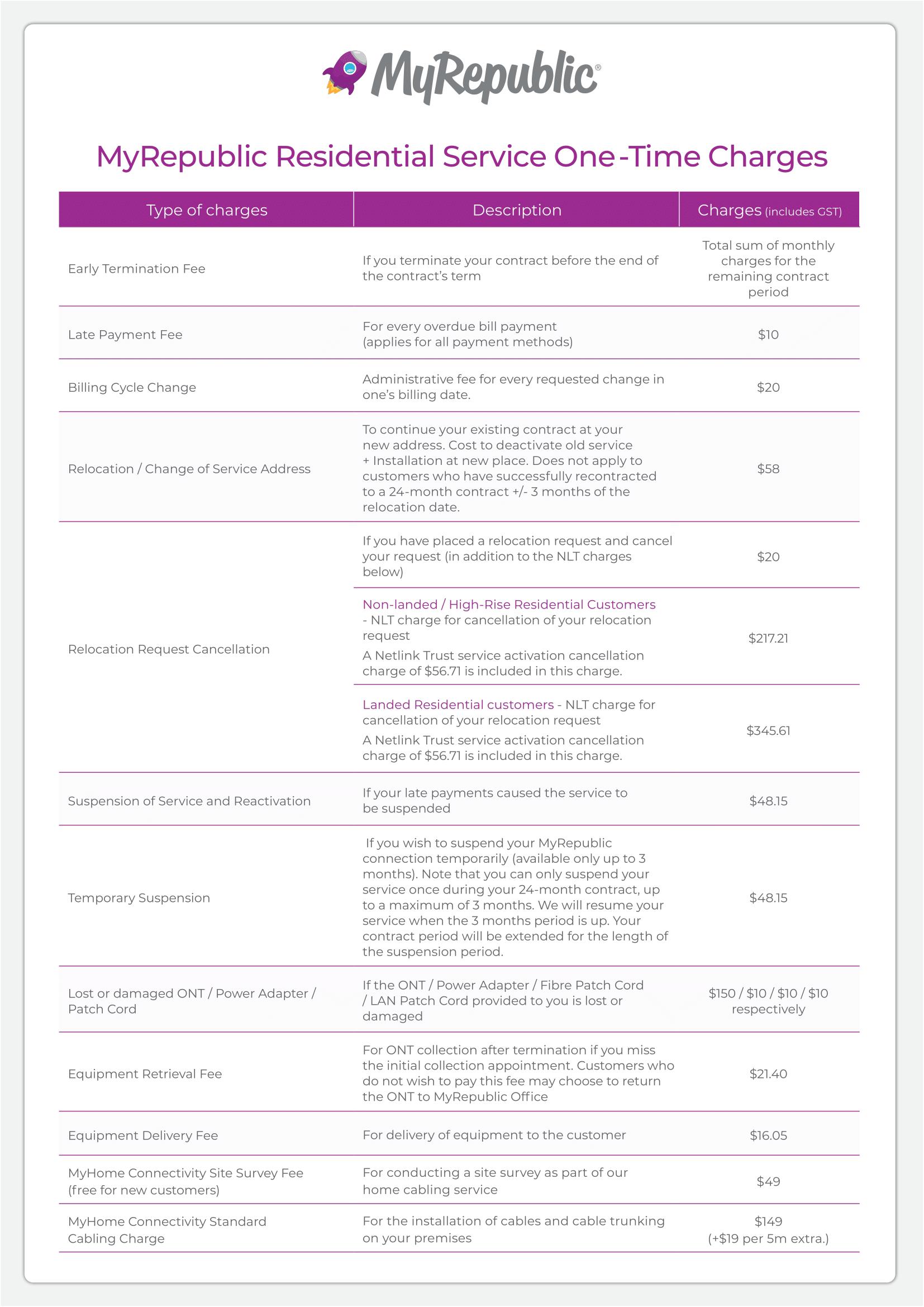MyRepublic One-Time Charges