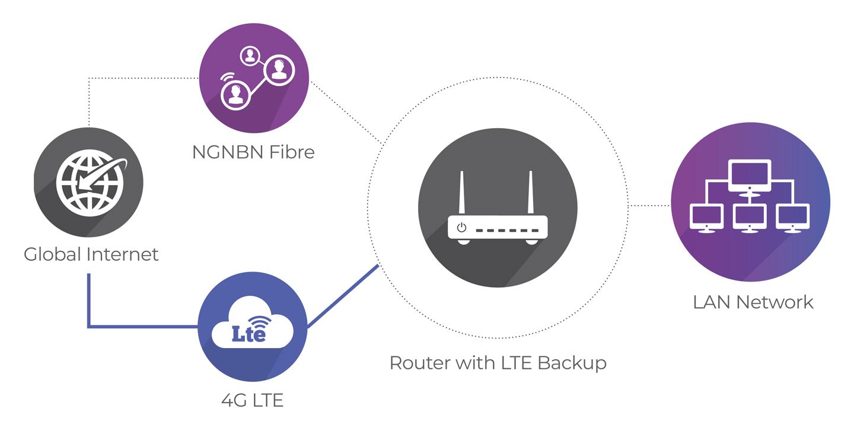Backup LTE - MyRepublic Business Solutions